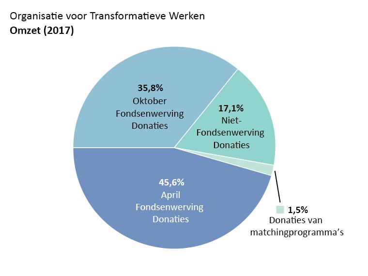 OTW omzet: april fondsenwerving donaties: 45,6%, oktober fondsenwerving donaties: 35,8%. Niet-fondsenwerving donaties: 17,1%. Donaties van matchingprogramma's: 1,5%.