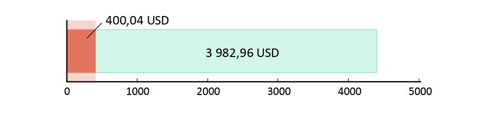 400,04 USD käytetty; 3 982,96 USD jäljellä