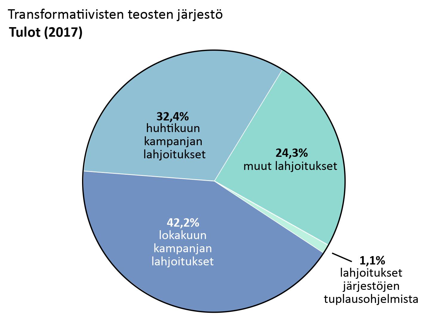 OTW:n tulot: huhtikuun kampanjan lahjoitukset: 32,4%, lokakuun kampanjan lahjoitukset: 42,2%. Muut lahjoitukset: 24,3%. Lahjoitukset järjestöjen tuplausohjelmista: 1,1%.