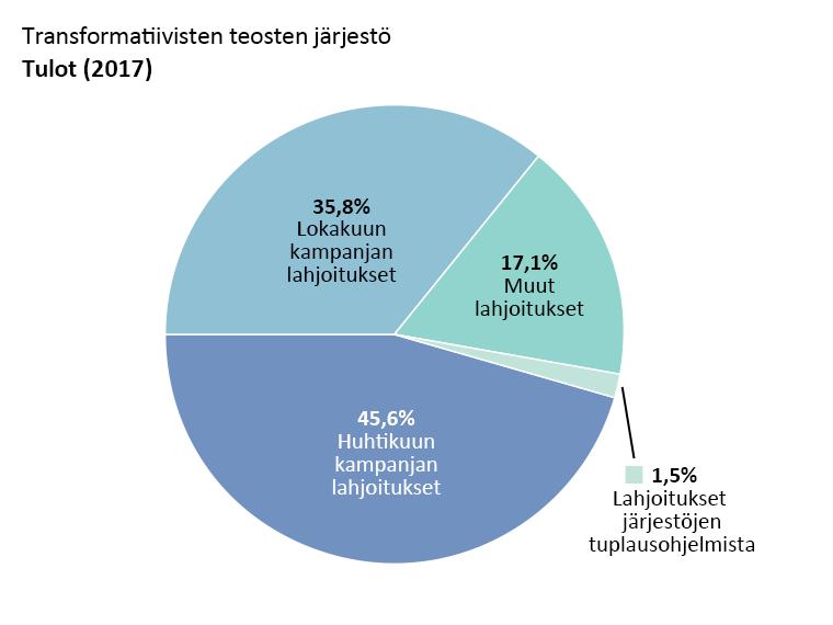 OTW:n tulot: huhtikuun kampanjan lahjoitukset: 45.6%, lokakuun kampanjan lahjoitukset: 35.8%. Muut lahjoitukset: 17.1%. Lahjoitukset järjestöjen tuplausohjelmista: 1.5%.