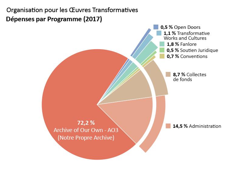 Dépenses par programme : Archive of Our Own : 72,2 %. Open Doors (Portes Ouvertes) : 0,5 %. Transformative Works and Cultures : 1,1 %. Fanlore : 1,8 %. Soutien Juridique : 0,5 %. Conventions : 0,7 %. Administration : 14,5 %. Collectes de fonds : 8,7 %.
