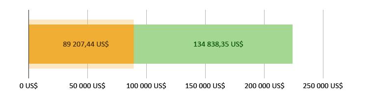 89 207,44 US$ dépensés ; 134 838,35 US$ restants