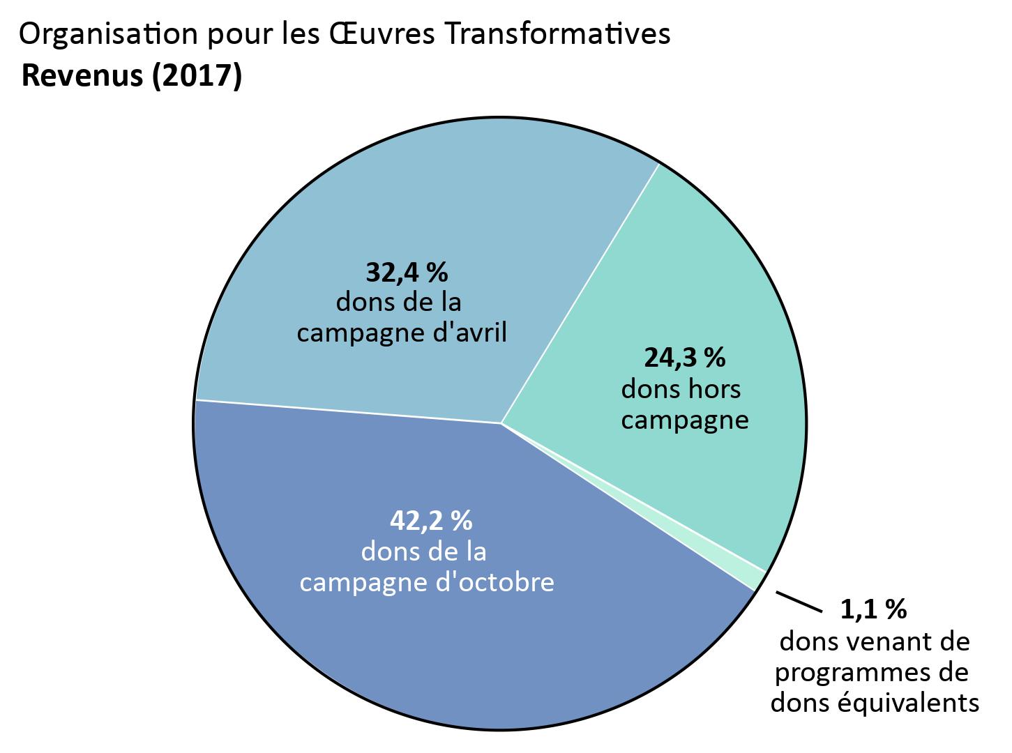 Revenus de l'OTW : dons de la campagne d'avril : 32,4 %, dons de la campagne d'octobre : 42,2 %. Dons hors campagne : 24,3 %. Dons venant de programmes de dons équivalents : 1,1 %.