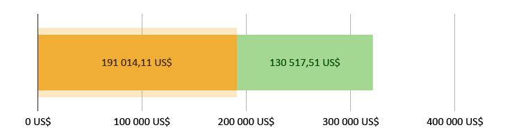 191 014,11 US$ donnés ; 130 517,51 US$ restants