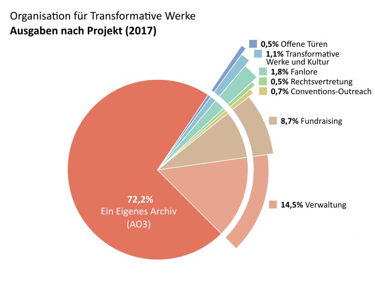 Ausgaben nach Projekt: AO3: 72,2%. Offene Türen: 0,5%. TWC: 1,1%. Fanlore: 1,8%. Rechtsvertretung: 0,5% Conventions-Outreach: 0,7%. Verwaltung: 14,5%. Fundraising: 8,7%.