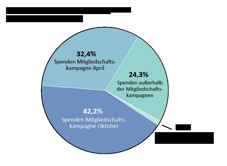 OTW-Einkommen: Spenden Mitgliedschaftskampagne-April: 32,4%, Spenden Mitgliedschaftskampagne-Oktober: 42.2%. Spenden außerhalb der Mitgliedschaftskampagnen: 24.3%. Spenden aus Matching-Programmen: 1.1%.