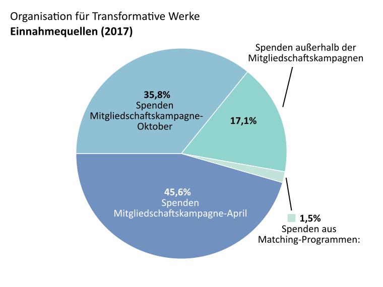 OTW-Einkommen: Spenden Mitgliedschaftskampagne-April: 45,6%, Spenden Mitgliedschaftskampagne-Oktober: 35,8%. Spenden außerhalb der Mitgliedschaftskampagnen: 17,1%. Spenden aus Matching-Programmen: 1,5%.