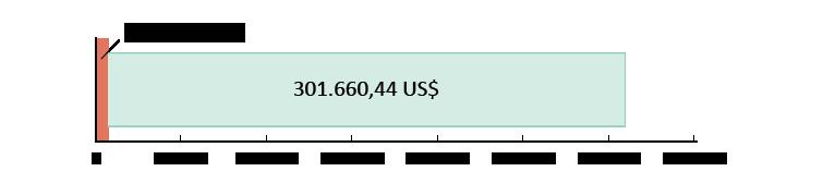 6.839,56 US$ gespendet; 301.660,44 US$ übrig