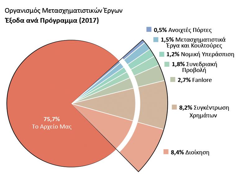 Έξοδα ανά πρόγραμμα: Το Αρχείο Μας: 75,7%. Ανοιχτές Πόρτες: 0,5%. Μετασχηματιστικά Έργα και Κουλτούρες: 1,5%. Fanlore: 2,7%. Νομική Υπεράσπιση: 1,2%. Συνεδριακή Προβολή: 1,8%. Διοίκηση: 8,4%. Συγκέντρωση Χρημάτων: 8,2%.