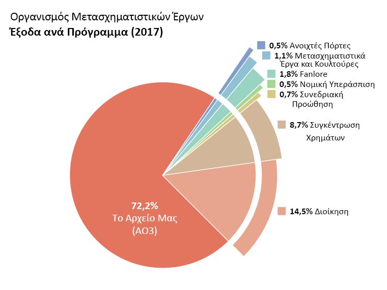 Έξοδα ανά πρόγραμμα: AO3: 72,2%. Ανοιχτές Πόρτες: 0,5%. TWC: 1,1%. Fanlore: 1,8%. Νομική Υπεράσπιση 0,5% Συνεδριακή Προβολή: 0,7%. Διοίκηση: 14,5%. Συγκέντρωση Χρημάτων: 8,7%.