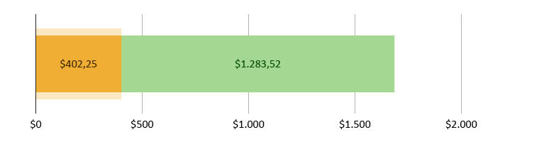 Ξοδεύτητκαν $402,25 και απομένουν $1.283,52