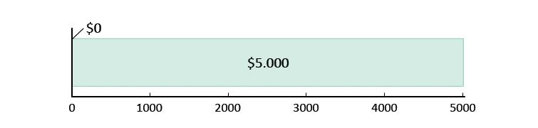 Ξοδεύτηκαν $0 και απομένουν $5.000