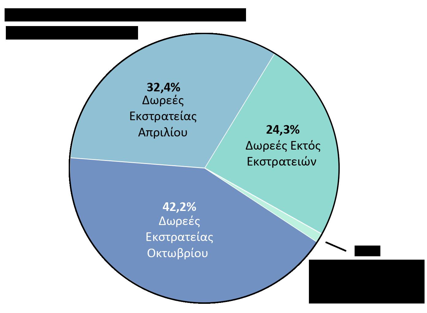 Έσοδα OTW: Δωρεές εκστρατείας Απριλίου: 32,4%. Δωρεές εκστρατείας Οκτωβρίου: 42,2%. Δωρεές εκτός εκστρατειών: 24,3%. Δωρεές από εταιρικά προγράμματα ισόποσης δωρεάς: 1,1%.
