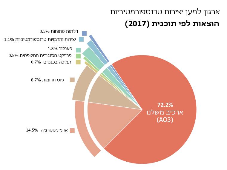 הוצאות לפי תוכנית: ארכיב משלנו: 72.2%. דלתות פתוחות: 1.1%. TWC:0.5%. פאנלור: 1.8%. פרויקט הסנגוריה המשפטית: 0.5%. תמיכה בכנסים:  0.7%. מנהל שרת: 14.5%. גיוס תרומות: 8.7%.