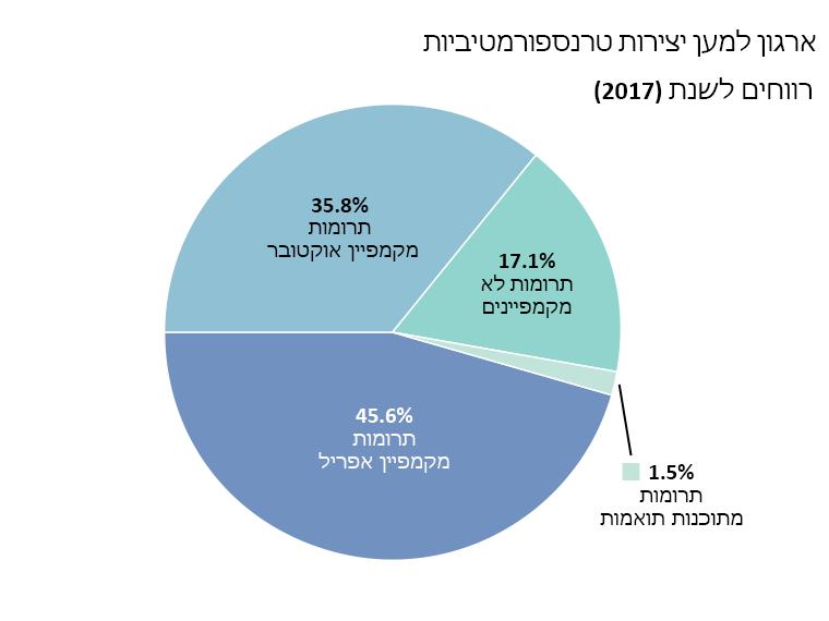 OTW רווחי: תרומות מקמפיין אפריל: 45.6%, תרומות מקמפיין אוקטובר: 35.8%. תרומות לא מקמפיינים: 17.1%. תרומות מתוכנות תואמות: 1.5%.
