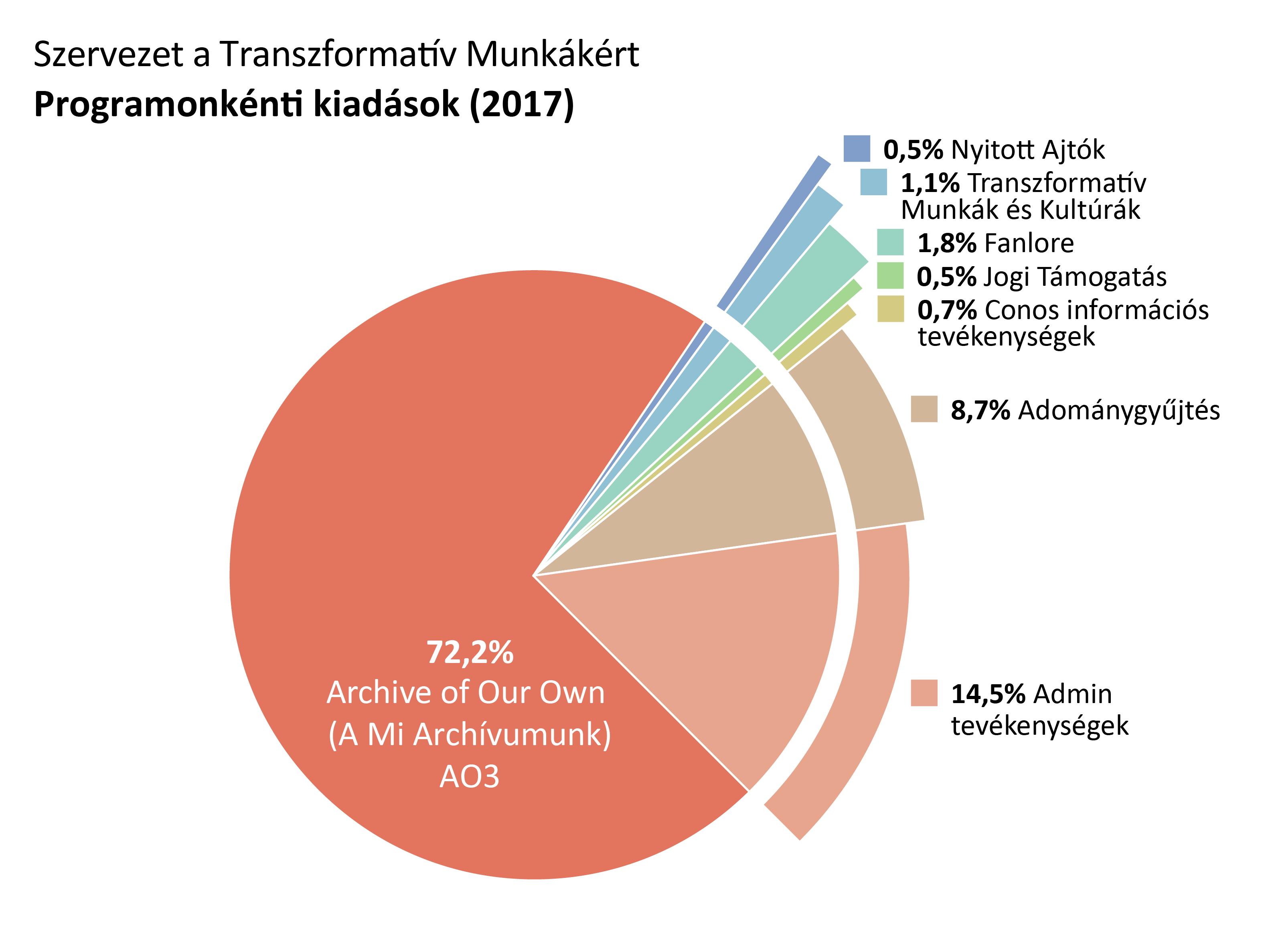 Programonkénti kiadások: A Mi Archívumunk: 72.2%. Nyitott Ajtók: 0.5%. Transzformatív Munkák és Kultúrák: 1.1%. Fanlore: 1.8%. Jogi Támogatás: 0.5%. Conos információs tevékenységek: 0.7%. Admin tevékenységek: 14.5%. Adománygyűjtés: 8.7%.