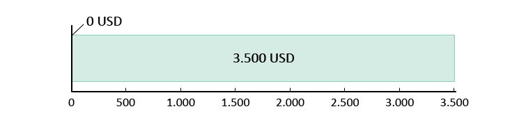 Elköltött összeg 0 USD; fennmaradó összeg 3.500 USD.