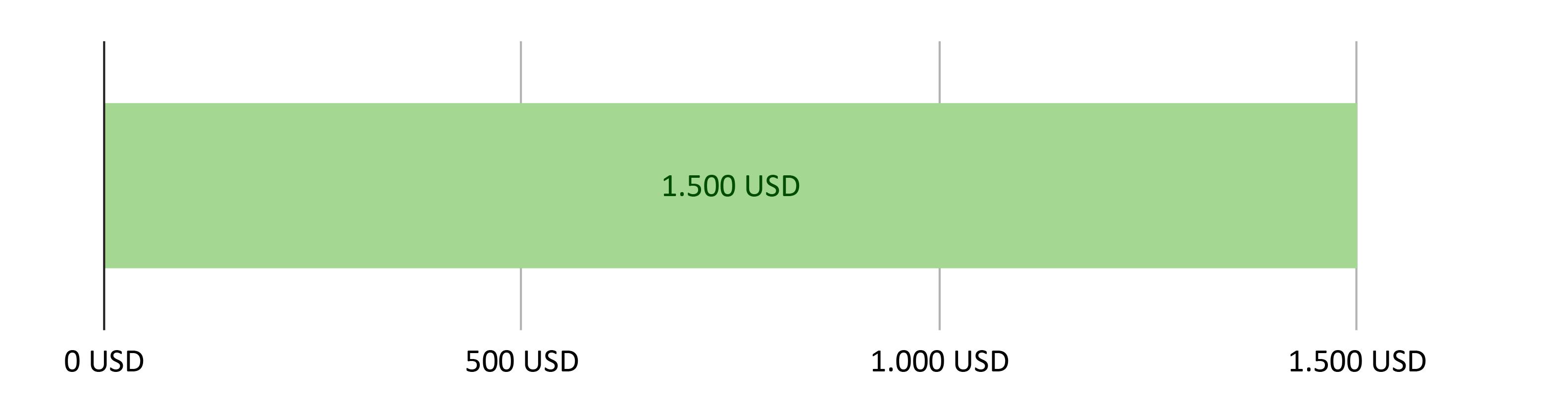 Elköltött összeg 0 USD; fennmaradó összeg 1,500.00 USD.