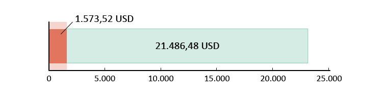 Elköltött összeg 1.573,52 USD; fennmaradó összeg 21.486,48 USD.