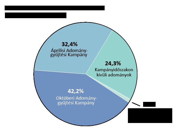 OTW bevételei: az áprilisi kampány bevételei: 32,4%, az októberi kampány bevételei: 42,2%. Kampányon kívüli bevételek: 24,3%. Vállalati adomány-egyeztetési programokból származó adományok: 1,1%.