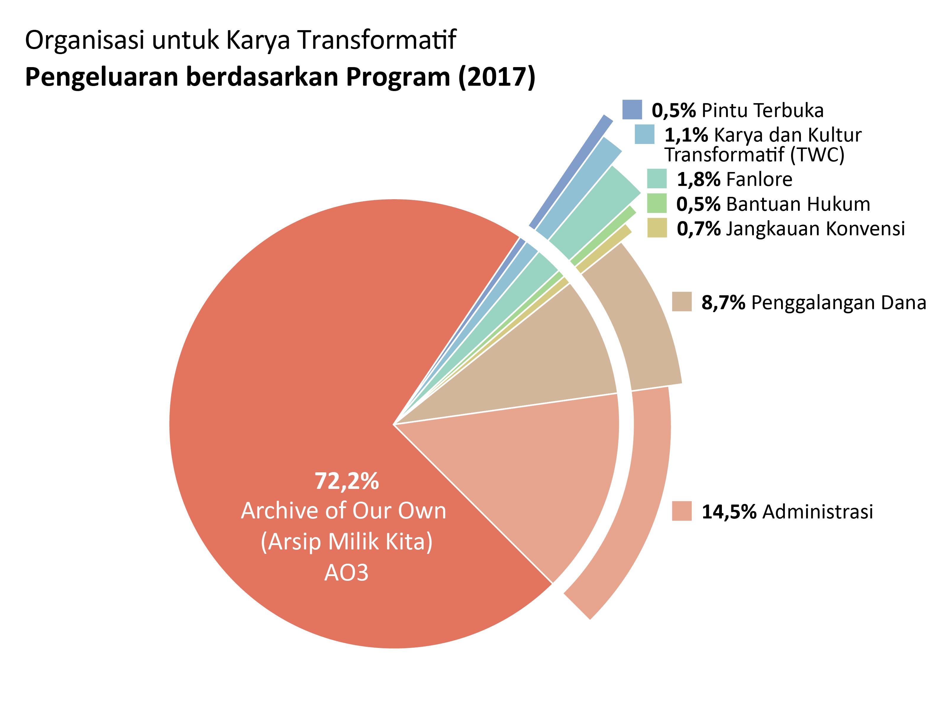 Pengeluaran berdasarkan program: AO3: 72.2%. Pintu Terbuka: 0.5%. TWC: 1.1%. Fanlore: 1.8%. Bantuan Hukum:0.5% Jangkauan Konvensi:0.7%. Administrasi: 14.5%. Penggalangan Dana: 8.7%.