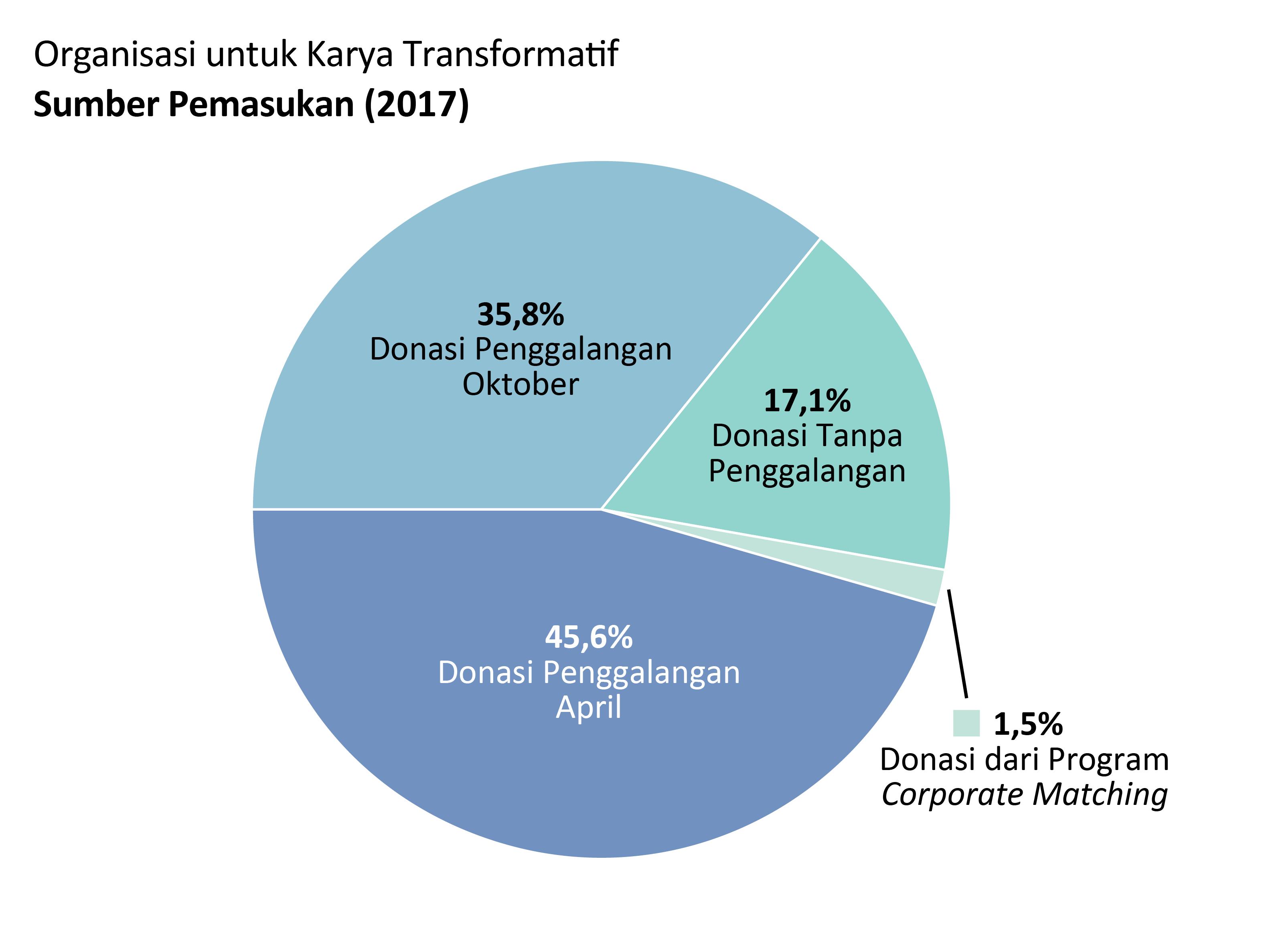 Pemasukan OTW: Donasi penggalangan April: 45.6%, Donasi penggalangan Oktober: 35.8%. Donasi tanpa penggalangan: 17.1%. Donasi dari corporate matching: 1.5%.