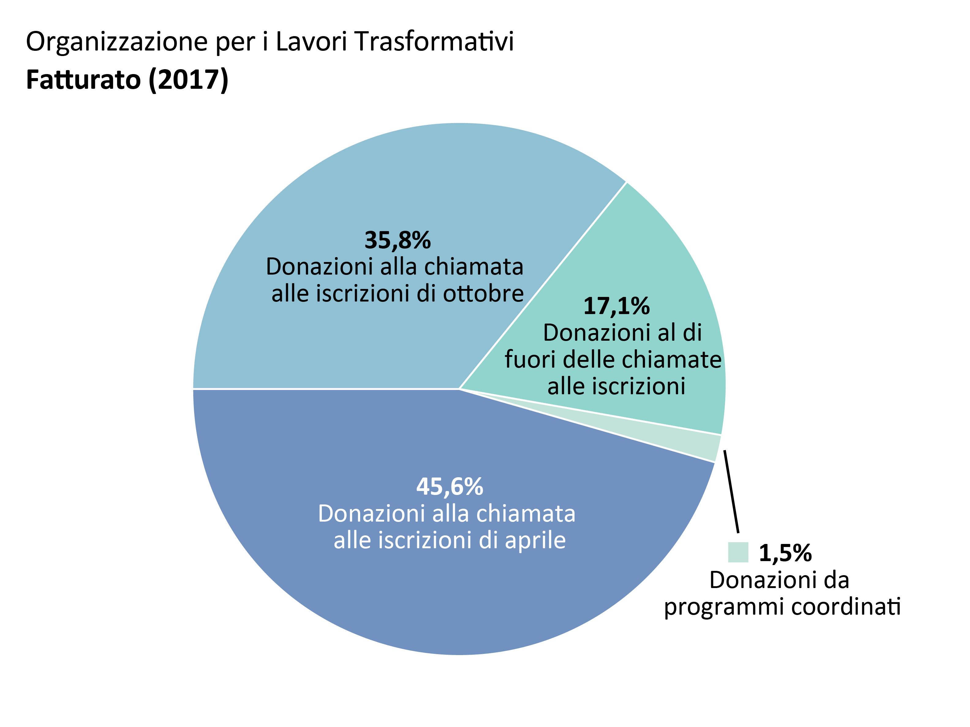 Fatturato OTW: donazioni dalla chiamata fondi di aprile: 45,6%, donazioni dalla chiamata fondi di ottobre: 35,8%. Donazioni al di fuori delle chiamate fondi: 17,1%. Donazioni da programmi coordinati: 1,5%.