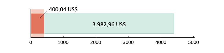 400,04 US$ spesi; 3982,96 US$ rimanenti