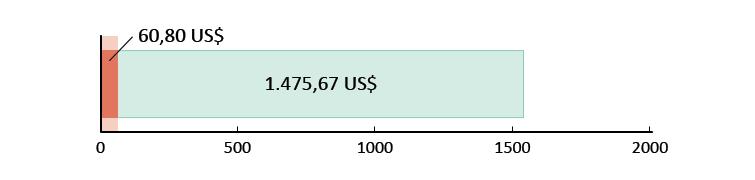 60,80 US$ spesi; 1.475,67 US$ rimanenti