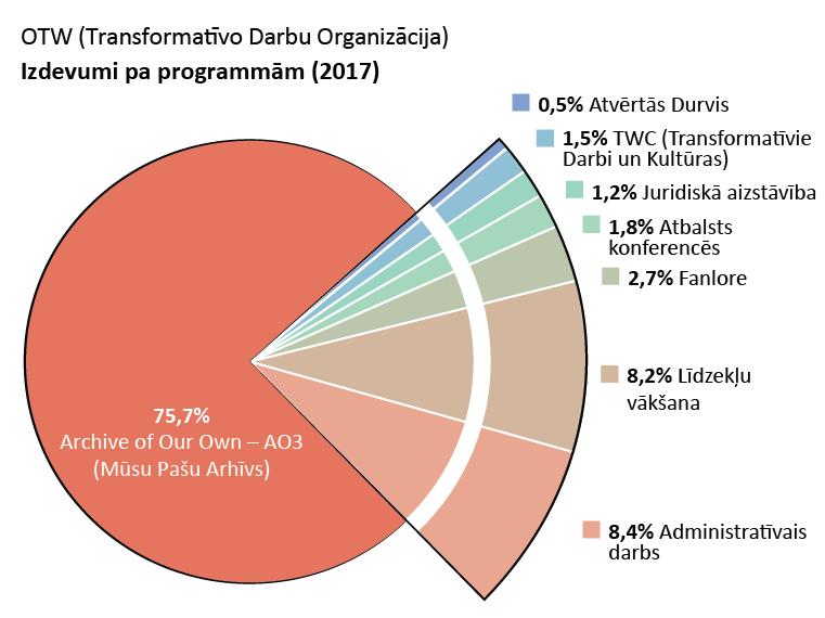 Izdevumi pa programmām: Archive of Our Own (Mūsu Pašu Arhīvs): 75,7%. Open Doors (Atvērtās Durvis): 0,5%. Transformative Works and Cultures (Transformatīvie Darbi un Kultūras): 1,5%. Fanlore: 2,7%. Legal Advocacy (Juridiskā aizstāvība): 1,2% Con Outreach (Atbalsts konferencēs): 1,8%. Admin (Administratīvais darbs): 8,4%. Fundraising (Līdzekļu vākšana): 8,2%.