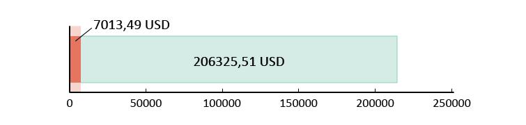 Izlietoti USD 7013,49; atlikuši USD 206 325,51
