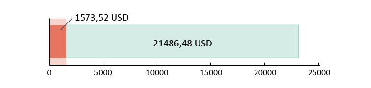 Izlietoti USD 1573,52; atlikuši USD 21 486,48