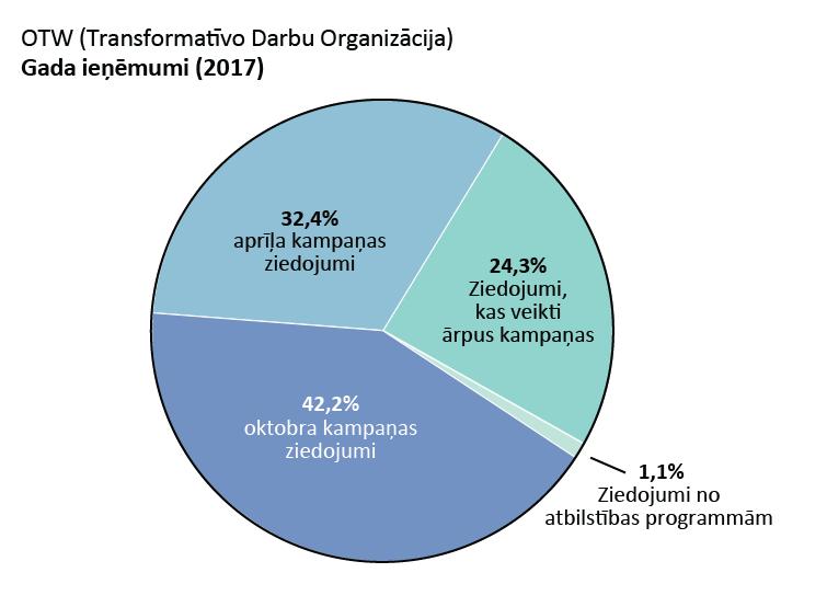 OTW ieņēmumi: aprīļa kampaņas ziedojumi: 32,4%, oktobra kampaņas ziedojumi: 42,2%. Ziedojumi, kas veikti ārpus kampaņas: 24,3%. Ziedojumi no atbilstības programmām: 1,1%.