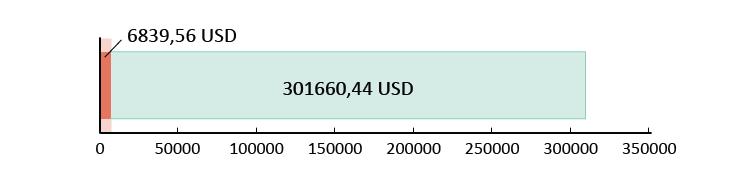 Ziedojumos saņemti USD 6839,56; atlikuši USD 301 660,44
