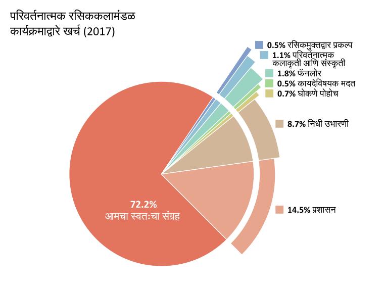 कार्यक्रमाद्वारे खर्च: आमचा स्वतःचा संग्रह: 72.2%. रसिकमुक्तद्वार प्रकल्प: 0.5%.  परिवर्तनात्मक कलाकृती आणि संस्कृती: 1.1%. फॅनलोर: 1.8%. कायदेविषयक मदत: 0.5%. घोकणे पोहोच: 0.7%. प्रशासन: 14.5%. निधी उभारणी: 8.7%.