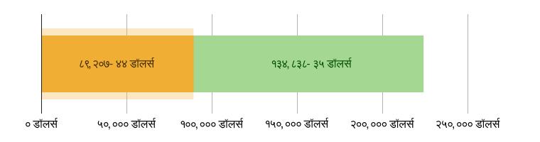 US$89,207.44 खर्च झाला; US$134,838.35 उरलेले