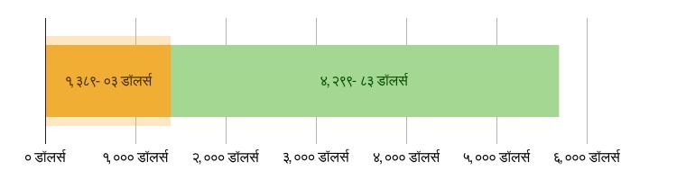 US$1,389.03 खर्च झाला; US$4,299.83 उरलेले