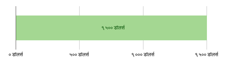 US$0 खर्च झाला; US$1,500.00 उरलेले