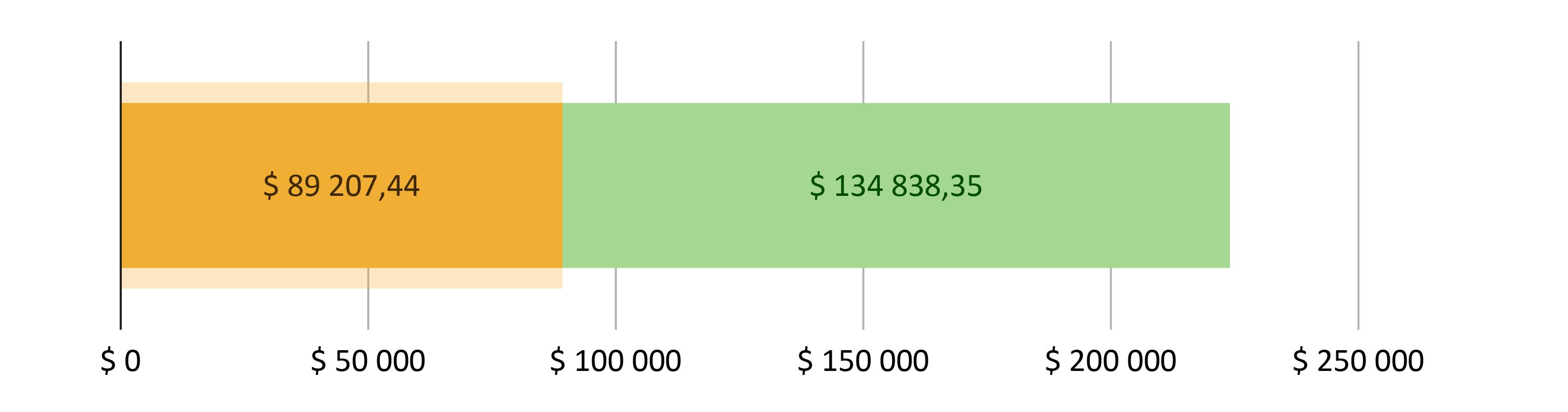 $ 89 207,44 brukt; $ 134 838,35 gjenstår