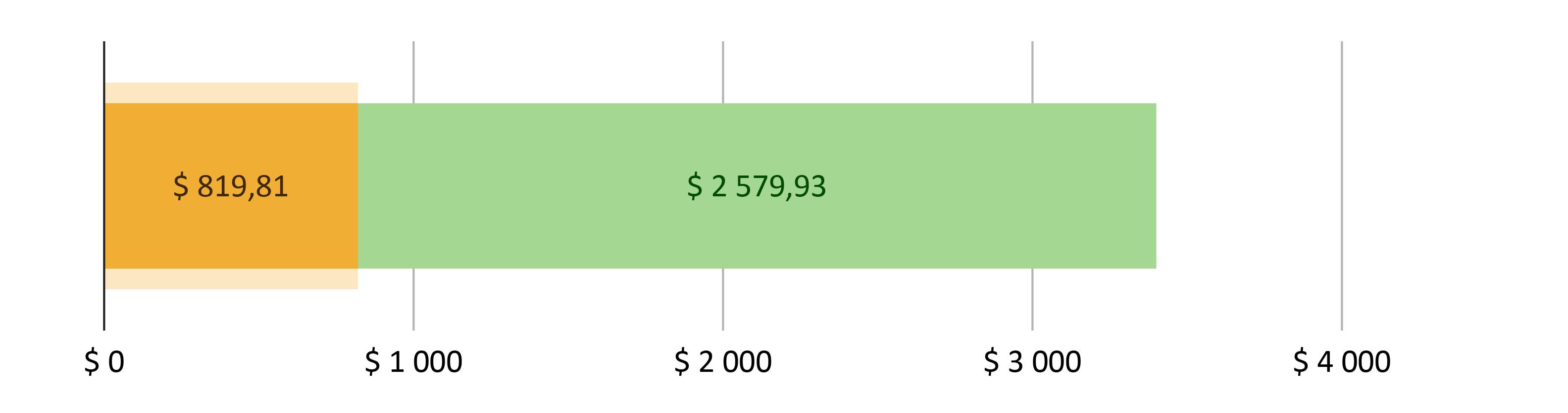 $ 819,81 brukt; $ 2 579,93 gjenstår