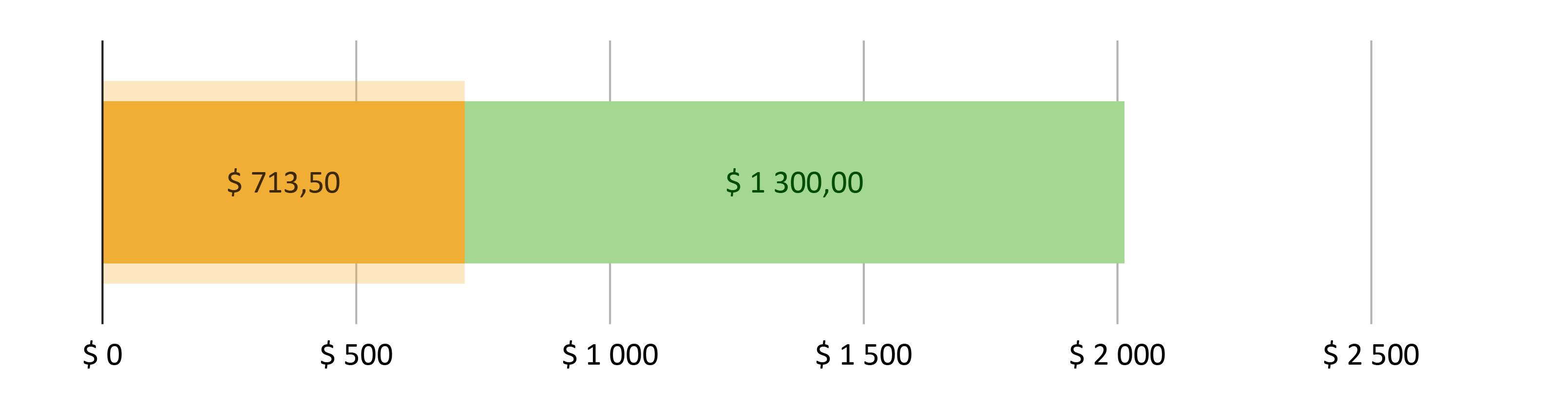 $ 713,50 brukt; $ 1 300,00 gjenstår