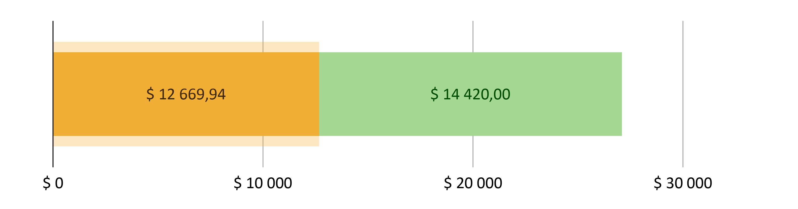 $ 12 669,94 brukt; $ 14 420,00 gjenstår
