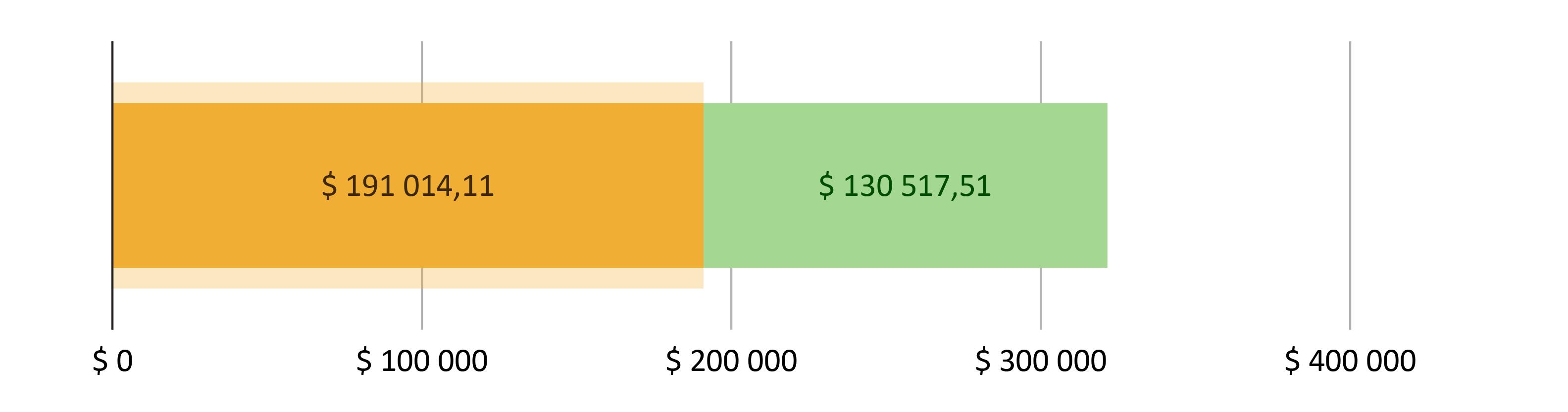 $ 191 014,11 donert; $ 130 517,51 gjenstår