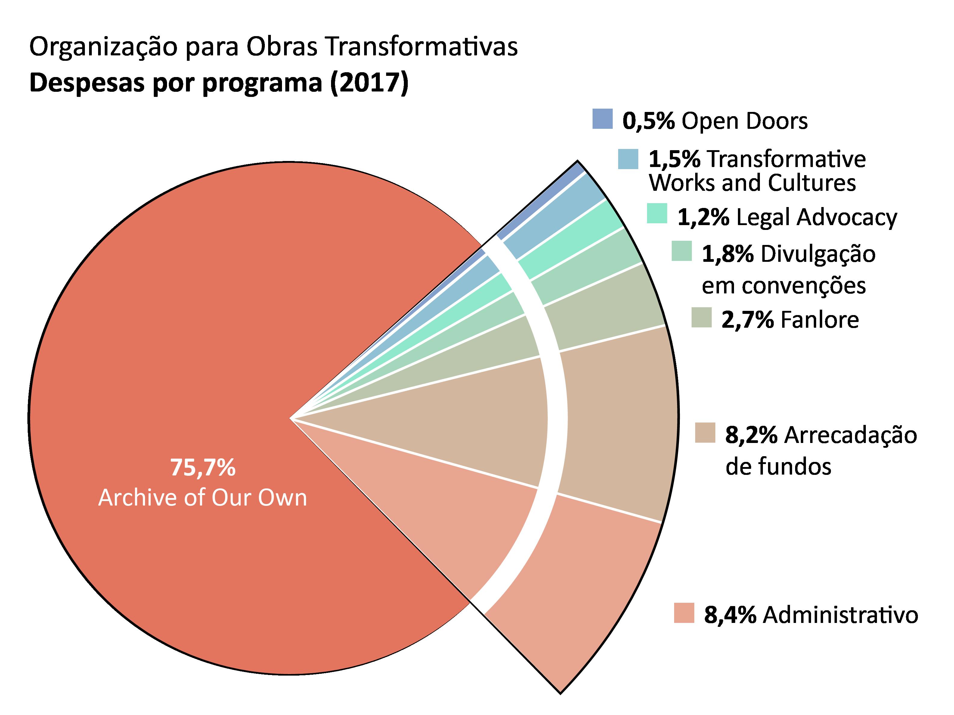 Despesas por programa: Archive of Our Own (Nosso Próprio Arquivo): 75.7%. Open Doors (Portas Abertas): 0.5%. Transformative Works and Cultures (Culturas e Obras Transformativas): 1.5%. Fanlore: 2.7%. Assistência Jurídica: 1.2% Divulgação em convenções: 1.8%. Administrativo: 8.4%. Arrecadação de fundos: 8.2%.