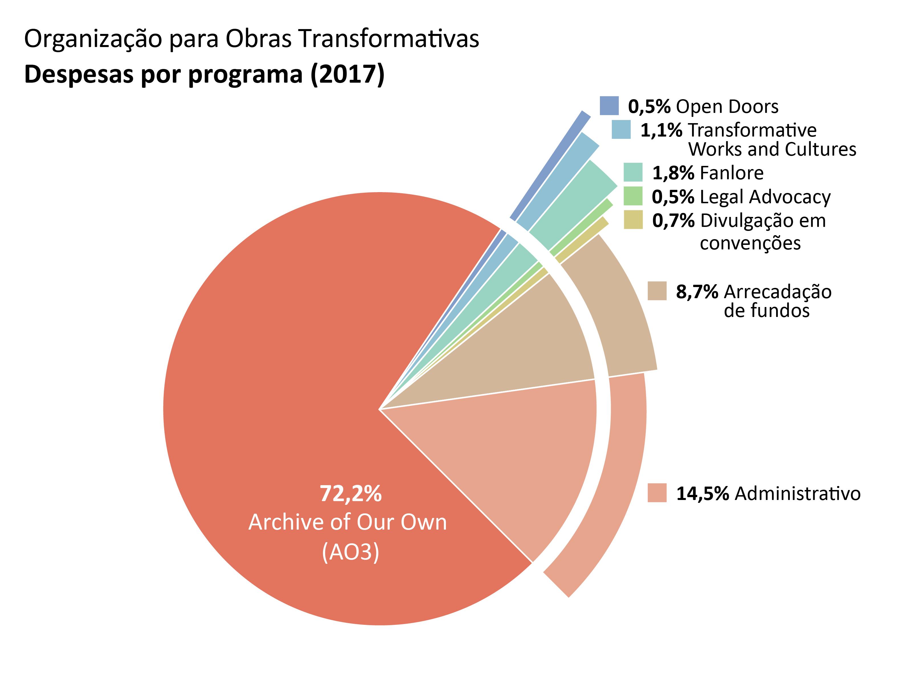 Despesas por programa: AO3: 72,2%. Open Doors (Portas Abertas): 0,5%. TWC: 1,1%. Fanlore: 1,8%. Legal Advocacy (Ativismo Jurídico): 0,5% Divulgação em convenções: 0,7%. Administrativo: 14,5%. Arrecadação de fundos: 8,7%.