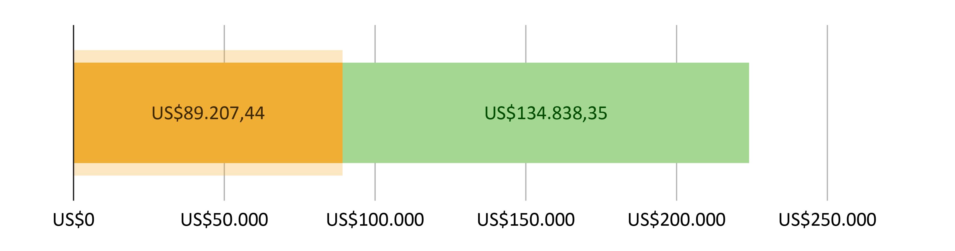 US$89.207,44 gastos; mais US$134.838,35 previstos