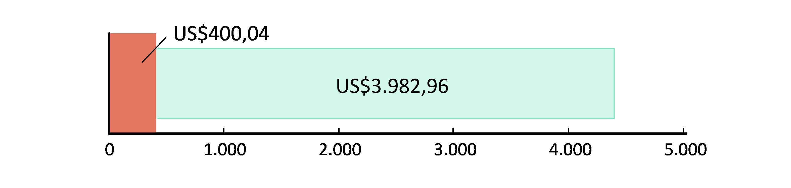 US$400,04 gastos; US$3.982,96 em caixa