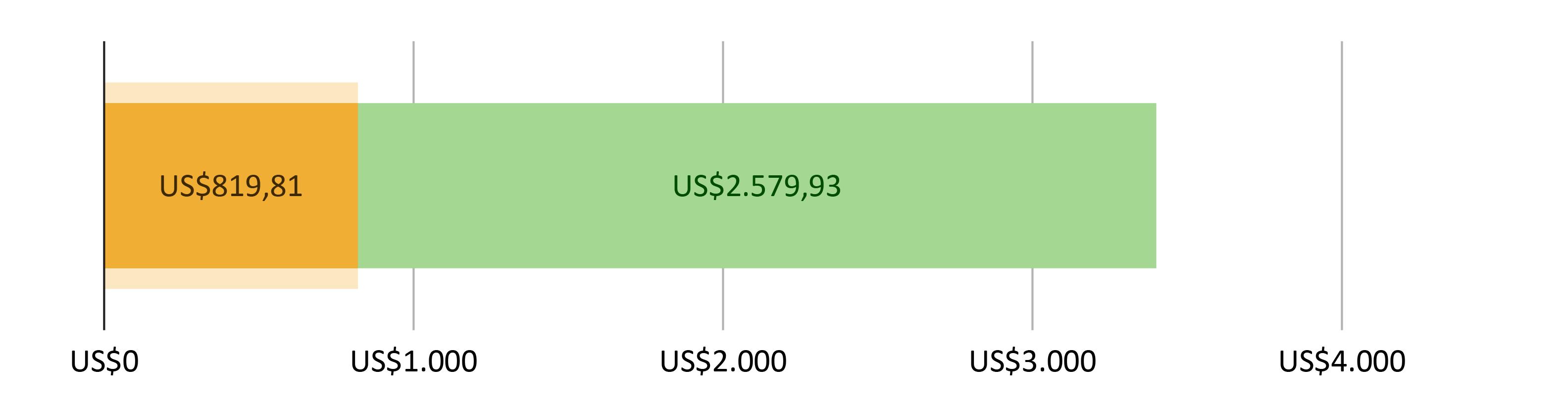 US$819,81 gastos; mais US$2.579,93 previstos