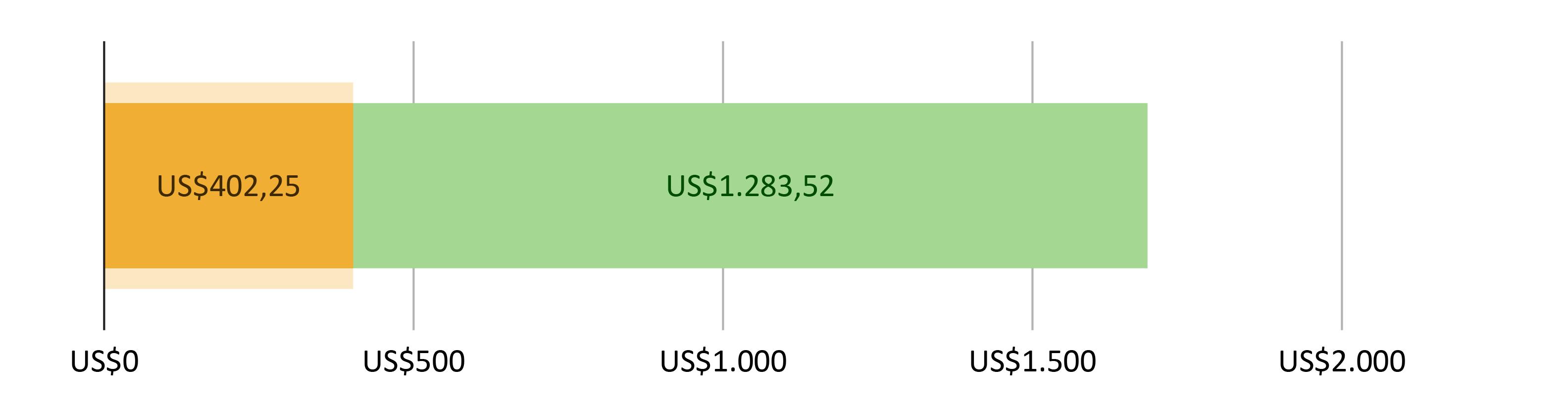 US$402,25 gastos; mais US$1.283,52 previstos