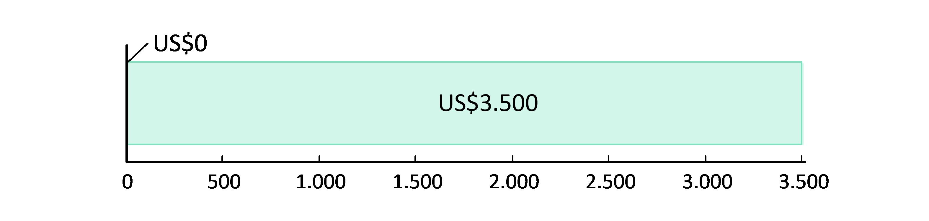 US$0 gastos; US$3.500,00 em caixa